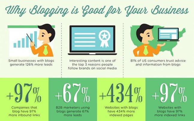 blogging-business-marketing-cash-flow