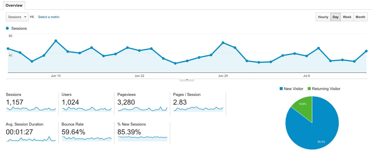 Intervision Design Understanding Google Analytics Dashboard;