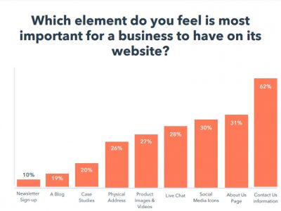 Hubspot-key-features-of-a-website
